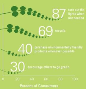 customers-going-green