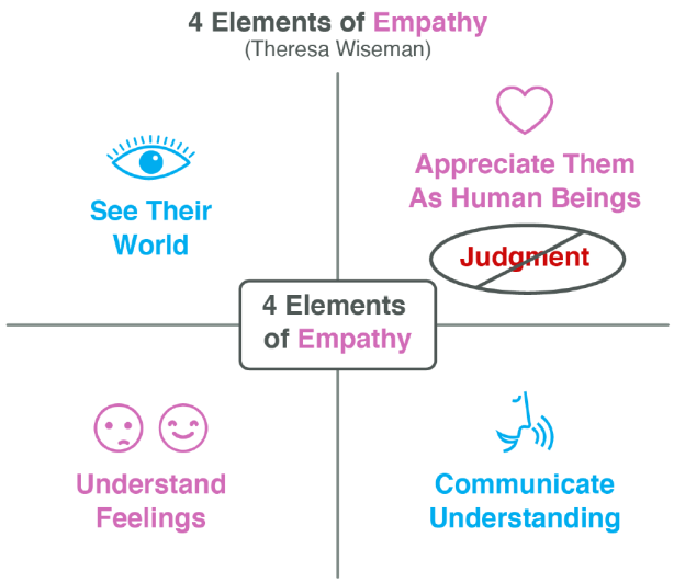 wego-health-elements-of-empathy