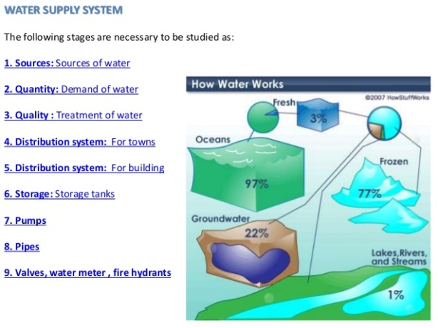 watersupply